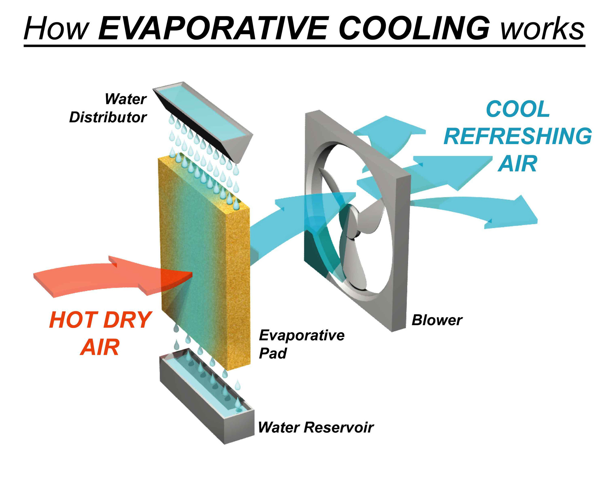 Split System vs Evaporative Cooling – What is the difference